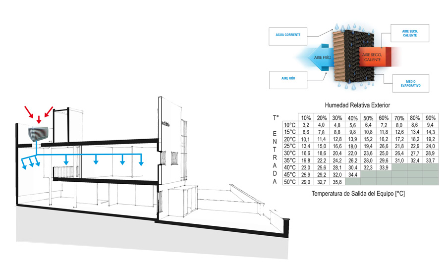 Bioclimatizador esquema