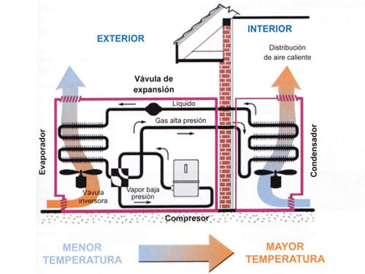 curso configuración bombas calor