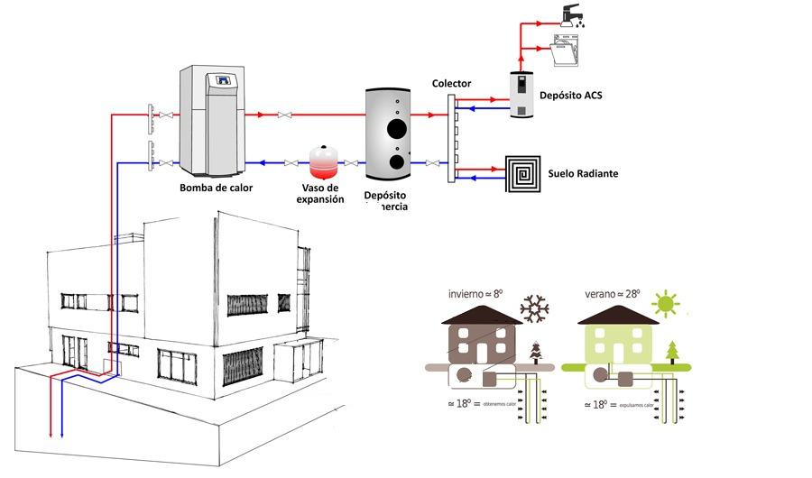Esquema geotermia